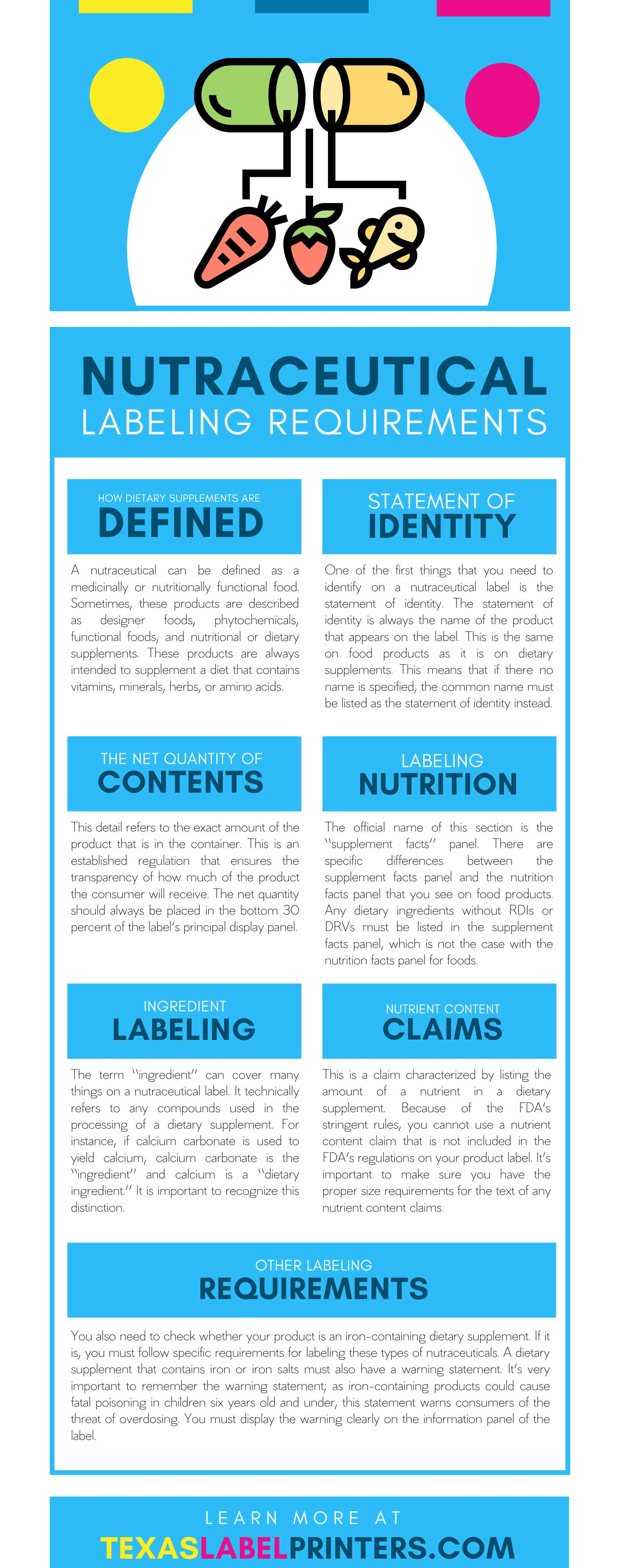 Nutraceutical Labeling Requirements Infographic