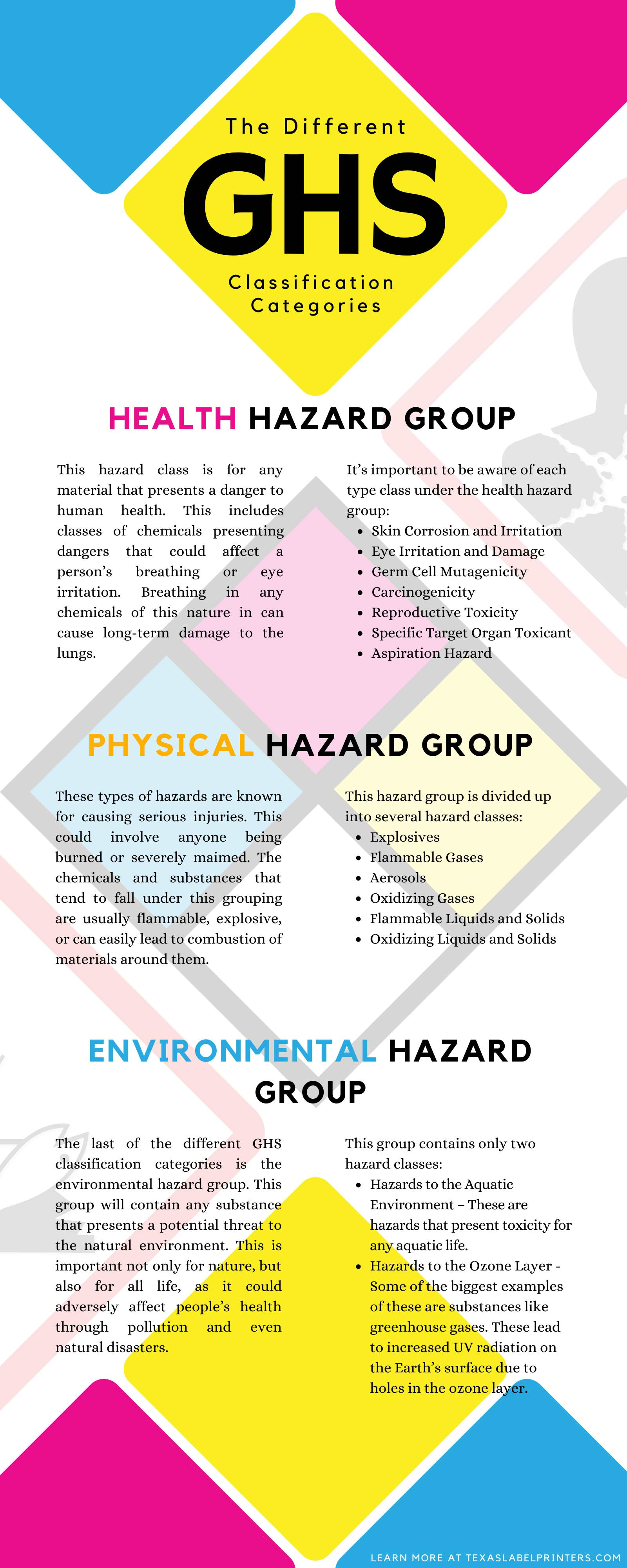 The Different GHS Classification Categories Infographic